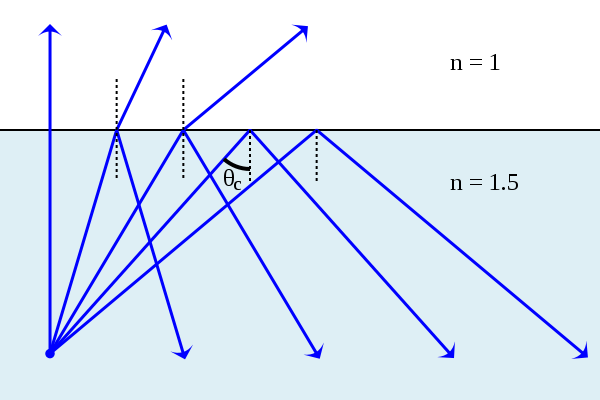 Snell's Law, Refraction and Total Internal Reflection |