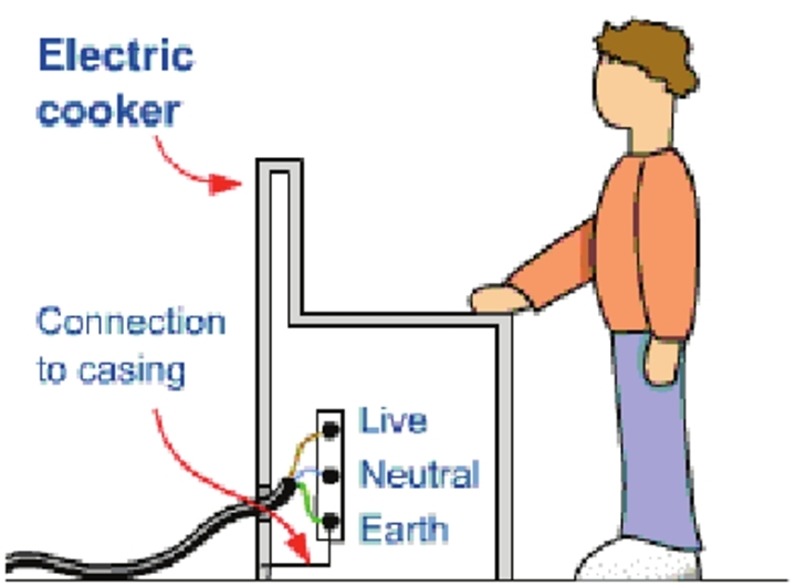 Draw a schematic labelled diagram of a domestic circuit which the earth wire is connected to the inside of the casing then if the live wire touches the casing charge will flow through the earth wire rather than ccuart Image collections