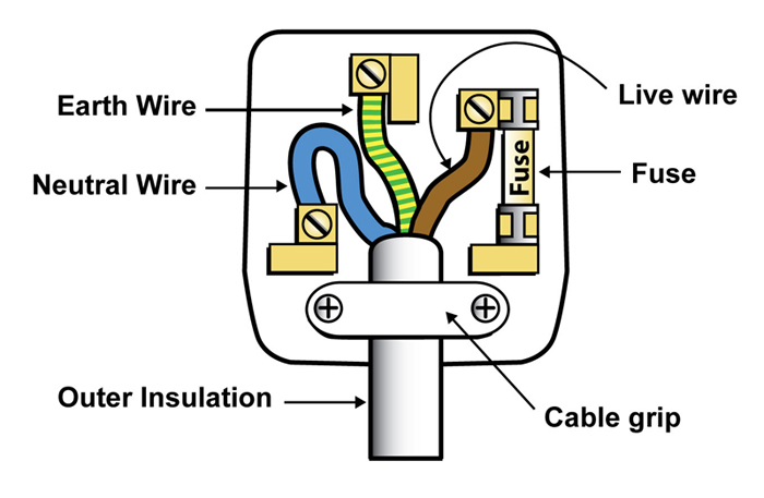 Mains Plug Wiring Diagram : P mains electricity